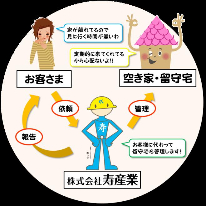 寿マンの空き家管理の仕組み.pngのサムネール画像